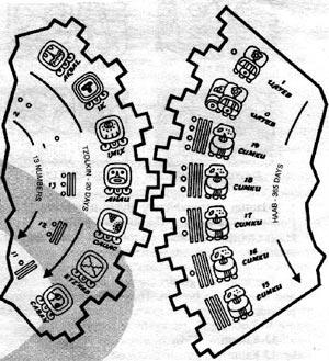 Mayan Calendar Round, Mesoamerica